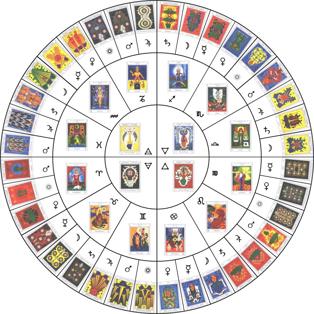Horoscop 2018-2019 Compatibilitati, Dragoste, Cariera